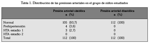Hipertensión arterial scielo