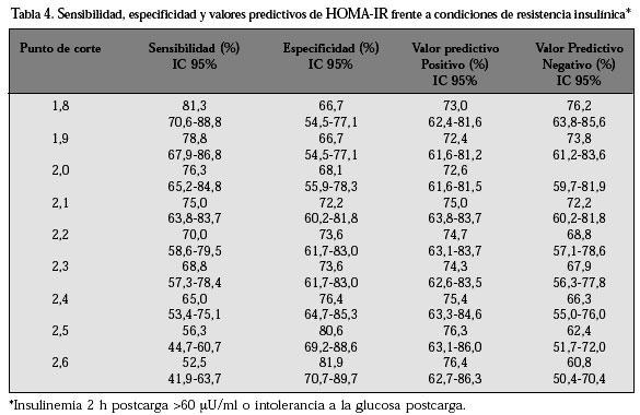 Valores normativos de resistencia a la insulina mediante