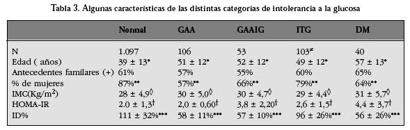 Características clínicas y metabólicas de los estados de