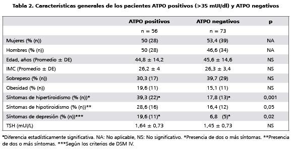 Alta frecuencia de anticuerpos anti-tiroperoxidasa (ATPO