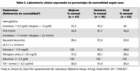 Valores de laboratorio y adultos mayores