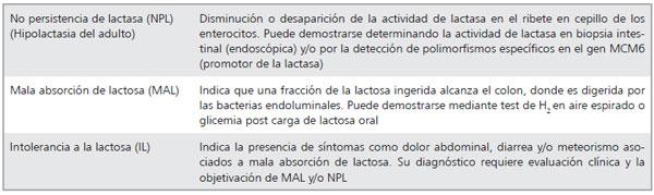 intolerancia lactosa pdf revista medica: