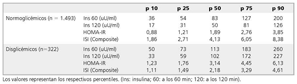 Evaluación de la insulinemia post carga oral de glucosa