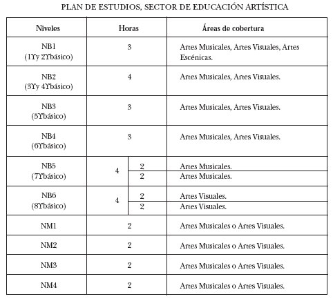 Planificacion Anual De Educacion Tecnologica Tercero Basico