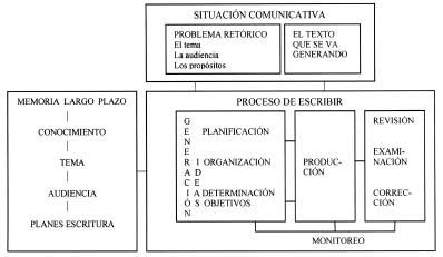 comunicacion en produccion: