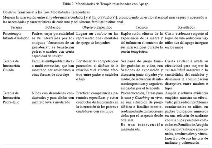 Teoria del apego de bowlby pdf
