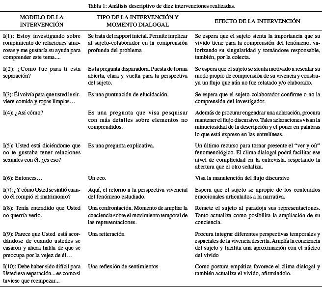 El Método Fenomenológico Crítico de Investigación con Base en el ...