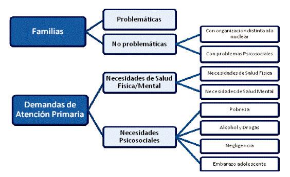 Diversidad familiar relaciones de g nero y producci n de for Tipos de familia pdf