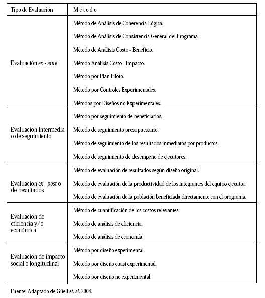 Técnicas Específicas Para Evaluación de Políticas Públicas
